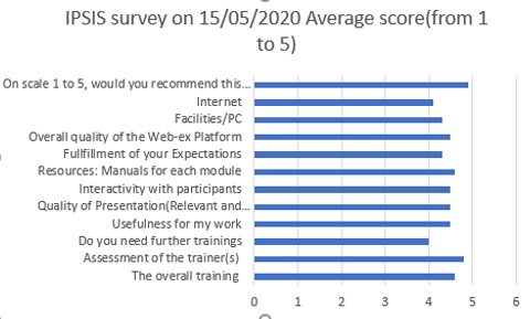 ips survey